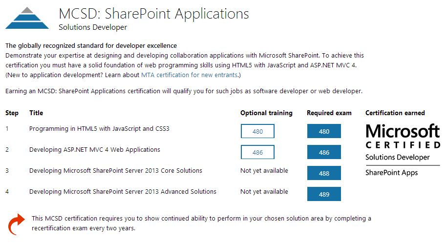 MCSD SharePoint Applications Certification Path